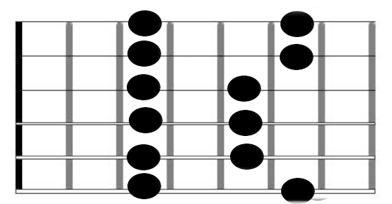 first guitar scale you should learn